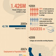 Latino Education in the US