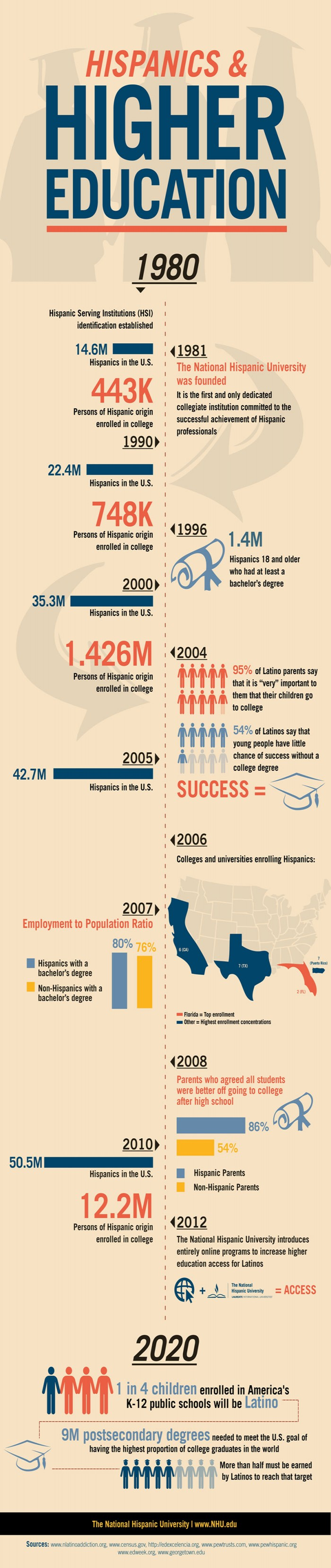 Latino Education in the US-Infographic