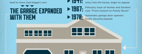 Home Garage Over Time
