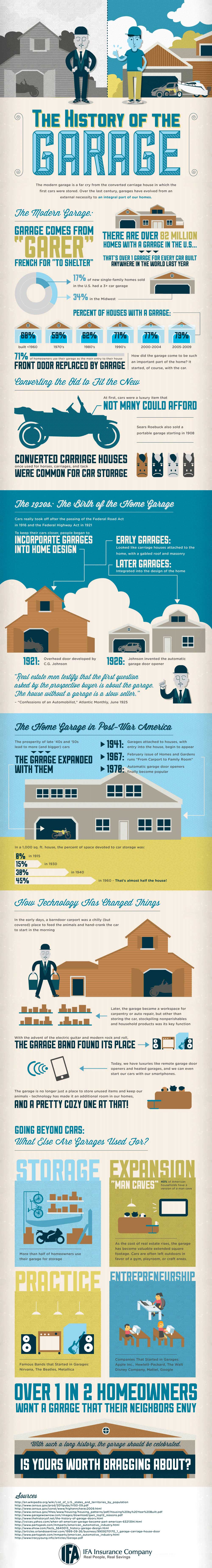 Home Garage Over Time-Infographic