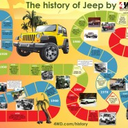 Jeep History Timeline