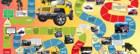 Jeep History Timeline