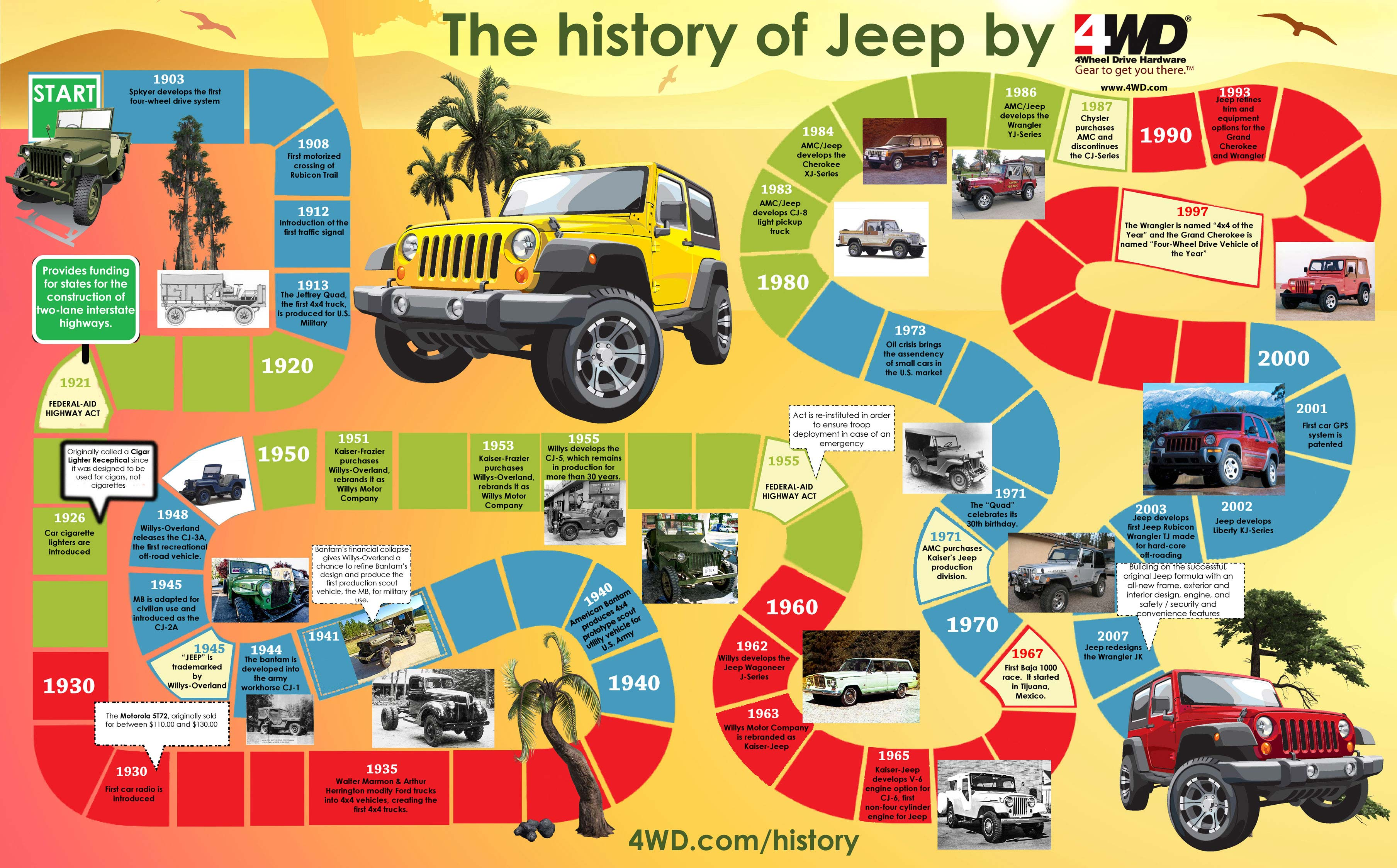 Jeep History Timeline-Infographic
