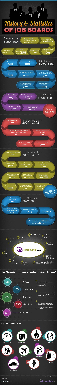 Job Board Chronicle-Infographic