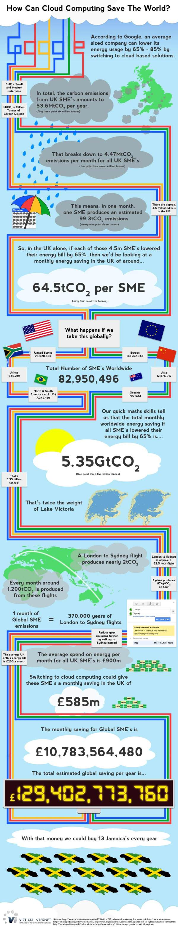 Cloud Computing is Green-Infographic
