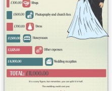 Wedding Economics