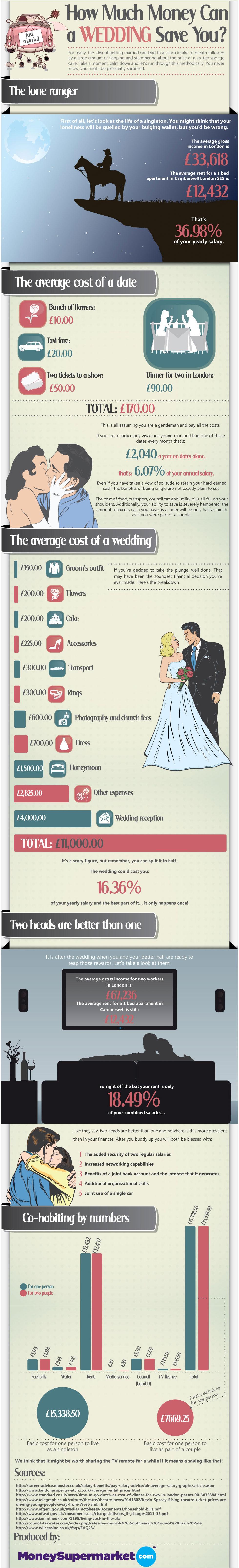 Wedding Economics-Infographic