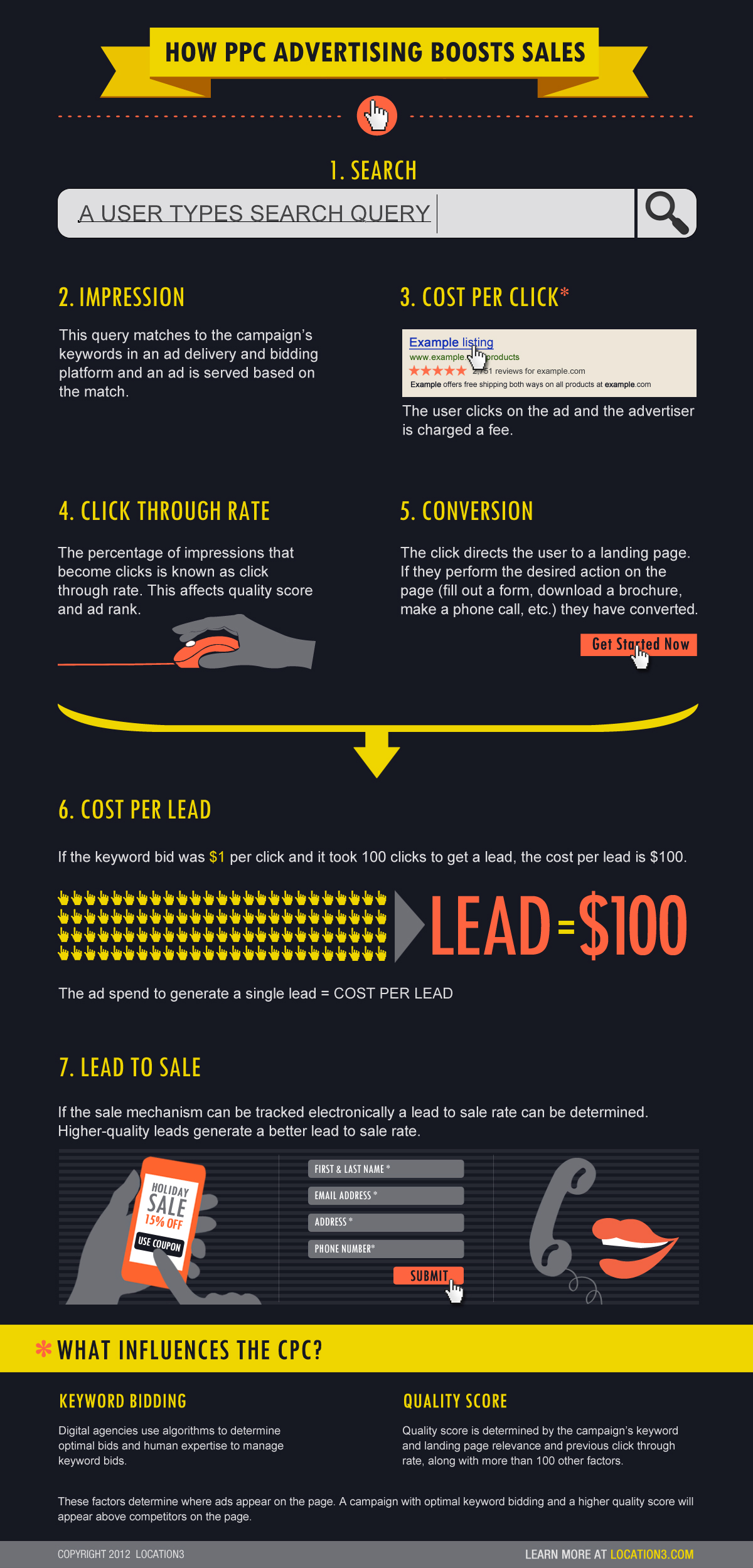 PPC Advertising 101-Infographic