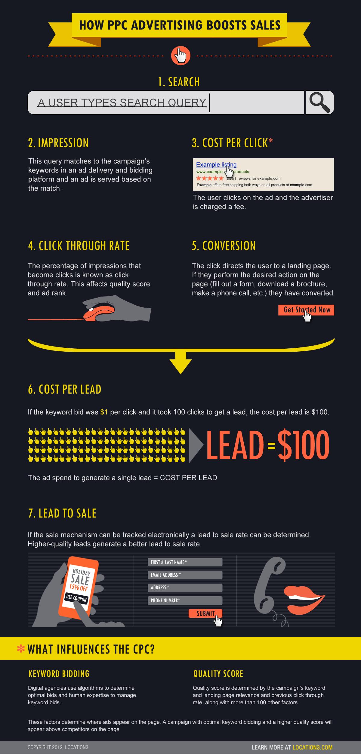 PPC Advertising 101-Infographic