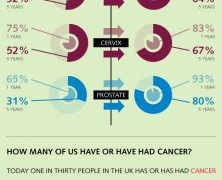Cancer Care in UK
