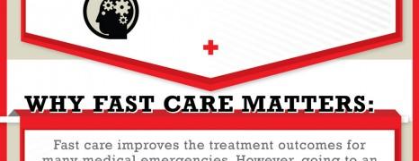 Medical Emergency Treatment