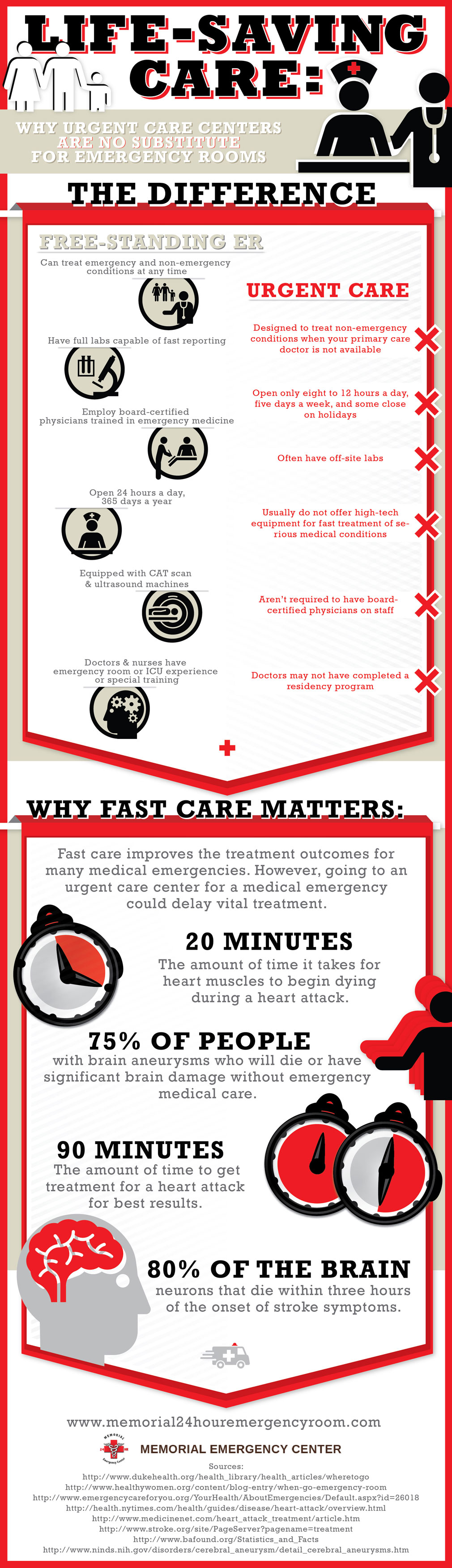 Medical Emergency Treatment-Infographic