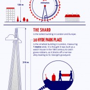 London City Facts