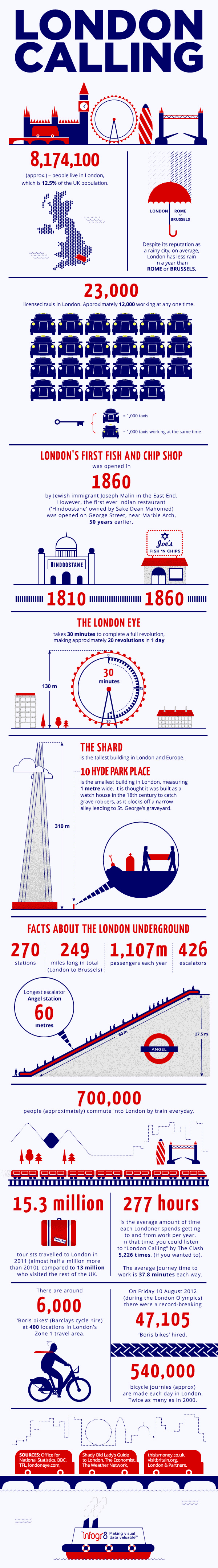London City Facts-Infographic