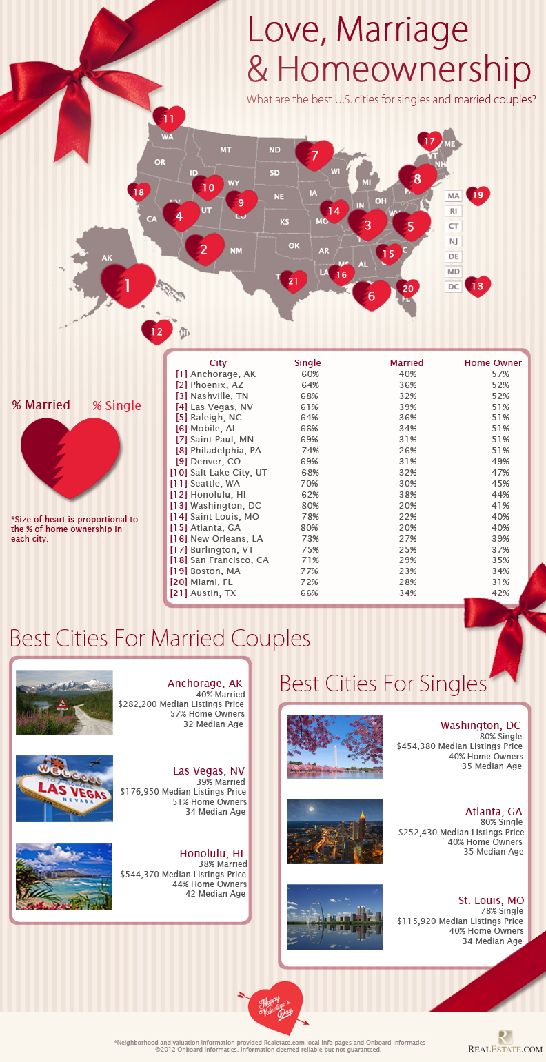 US Real Estate per Marital Status-Infographic