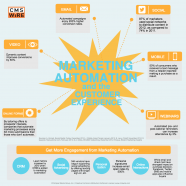 Marketing Automation Benefits