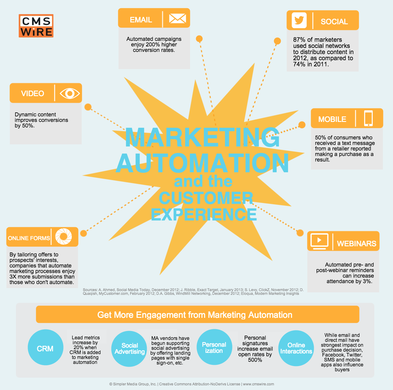 Marketing Automation Benefits-Infographic