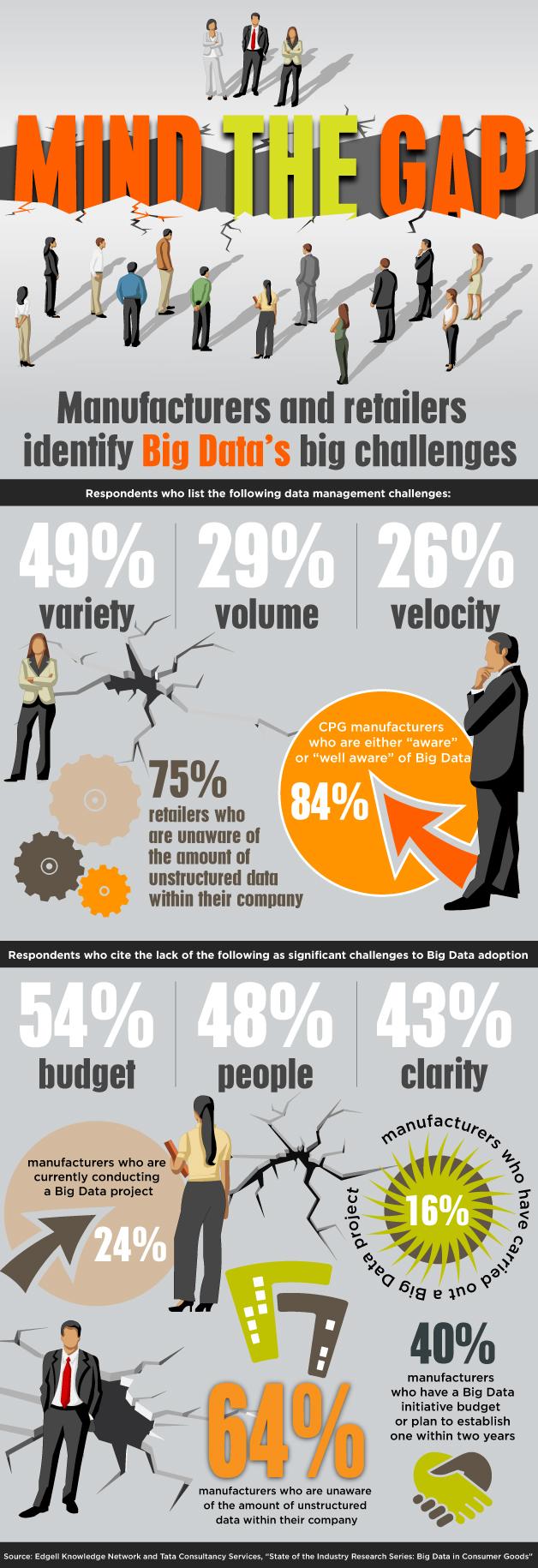 Big Data Gap-Infographic