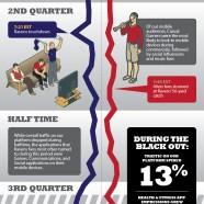 Super Bowl 2013 Mobile Activity