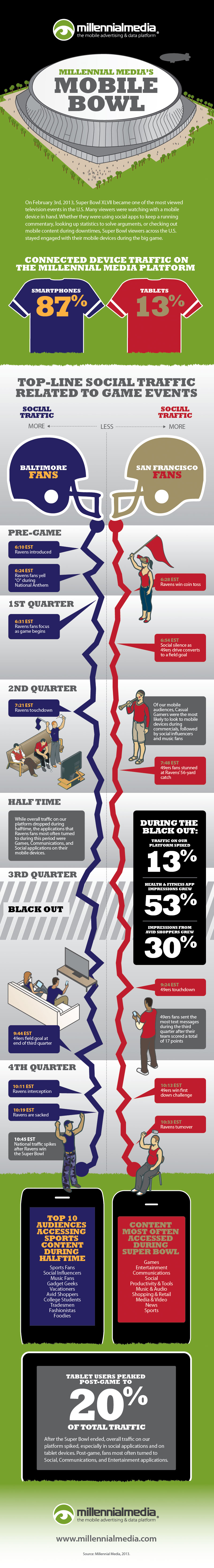 Super Bowl 2013 Mobile Activity-Infographic