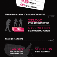 New York Fashion Industry