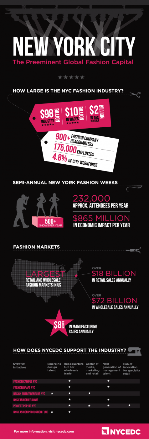 New York Fashion Industry-Infographic