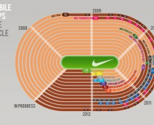 Nike Mobile Apps