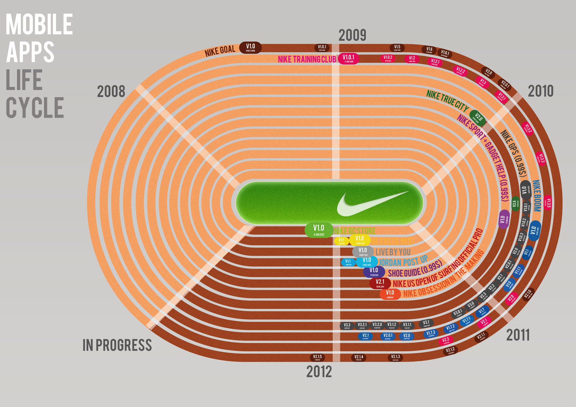 Nike Mobile Apps-Infographic
