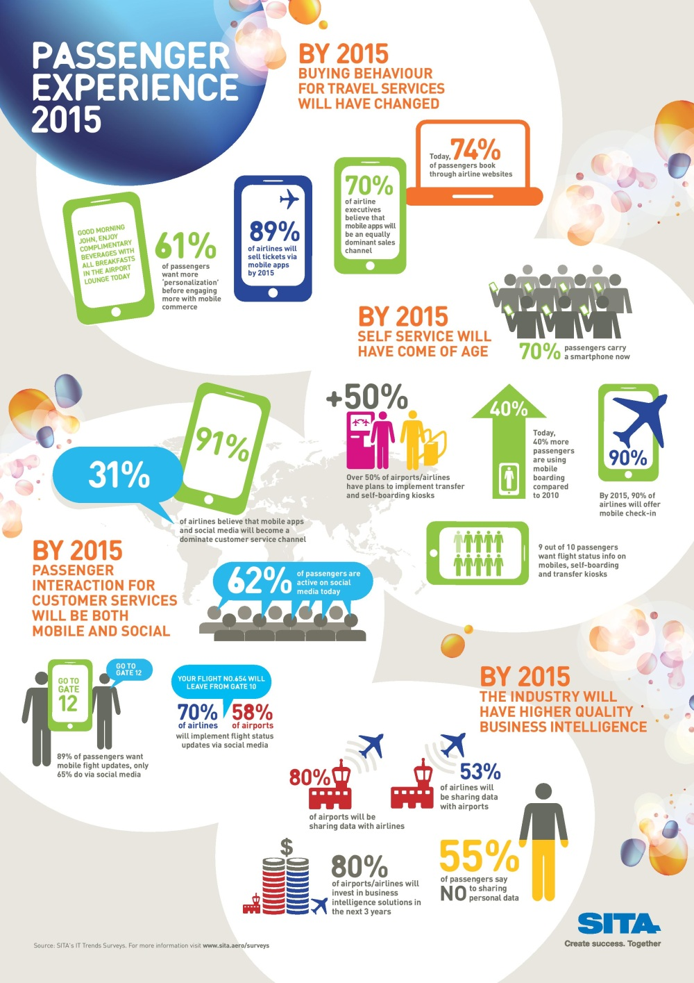 Air Travel Tomorrow-Infographic