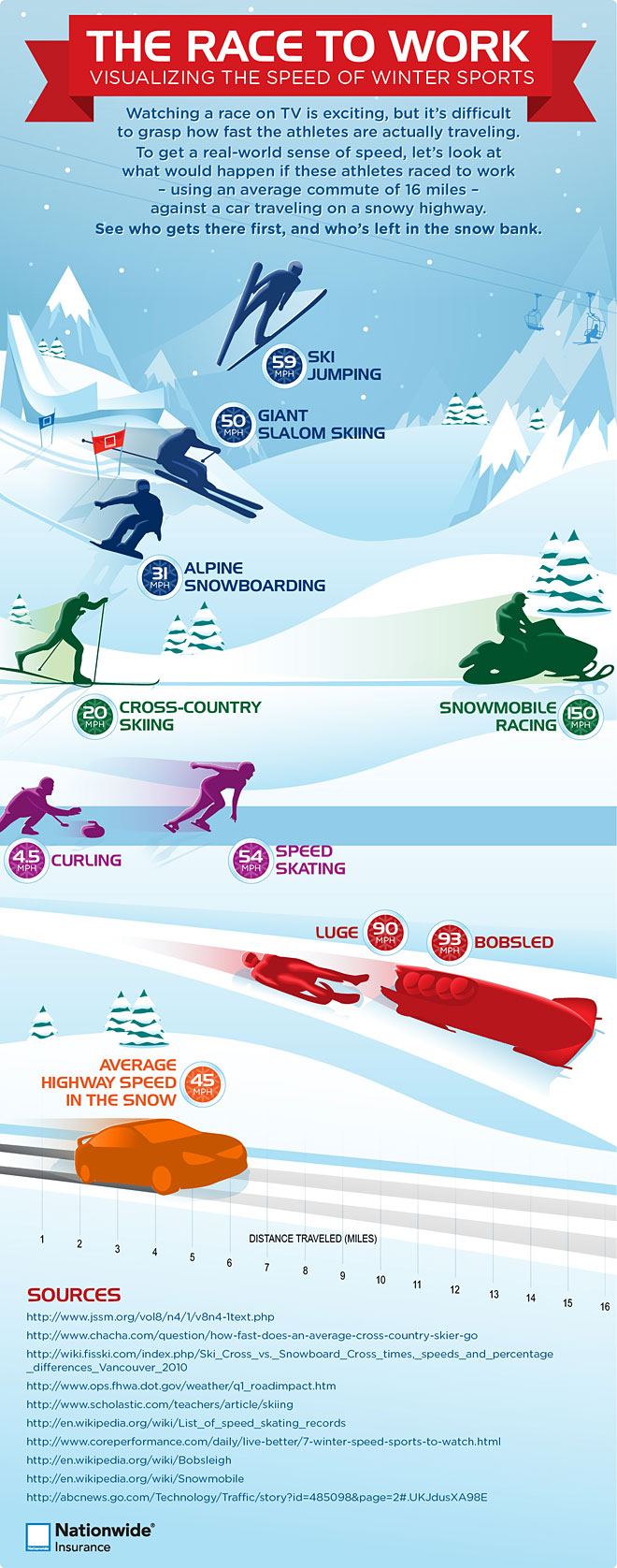 Speeding on Snow-Infographic