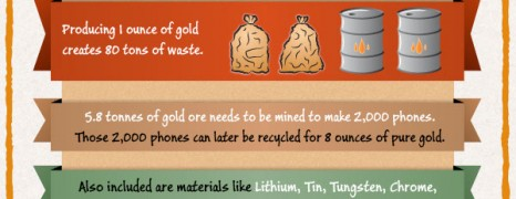 Smartphone Recycling Facts