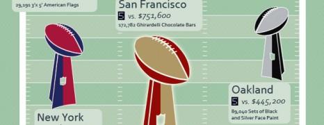 Super Bowl + Real Estate
