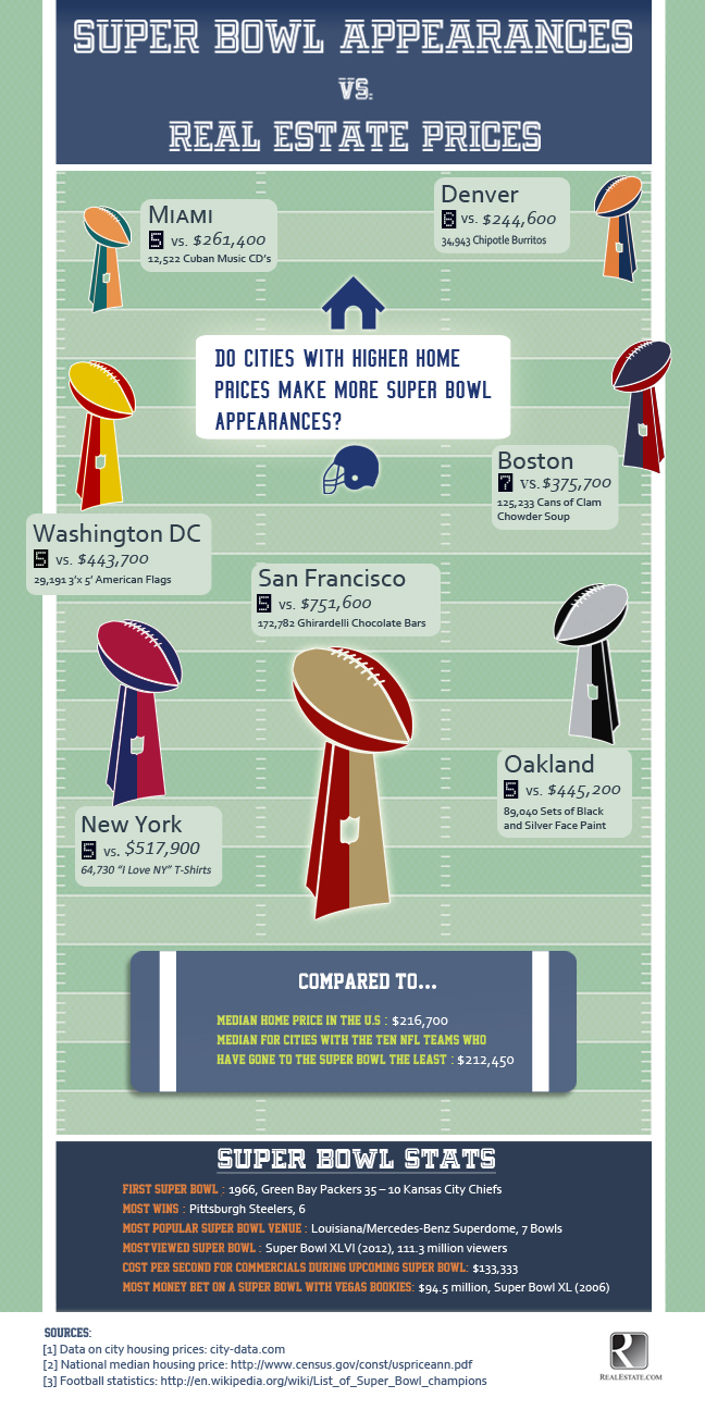 Super Bowl + Real Estate-Infographic