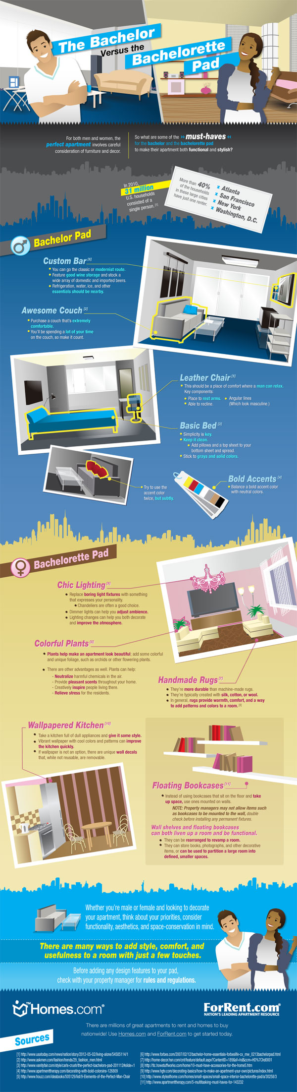 Decorating Single Apartment-Infographic