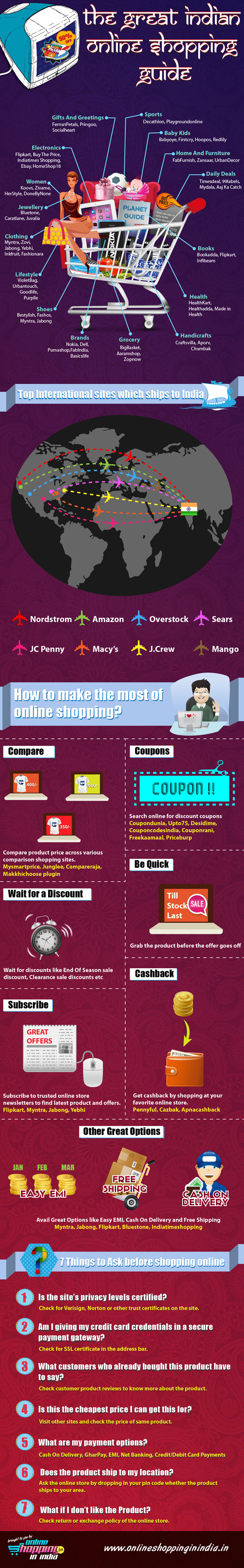 e-Shopping in India-Infographic