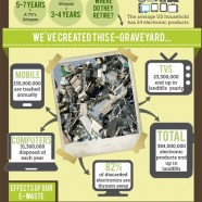 e-Waste Facts 2012