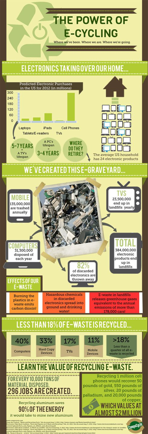 e-Waste Facts 2012-Infographic