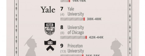 World University Rankings 2012