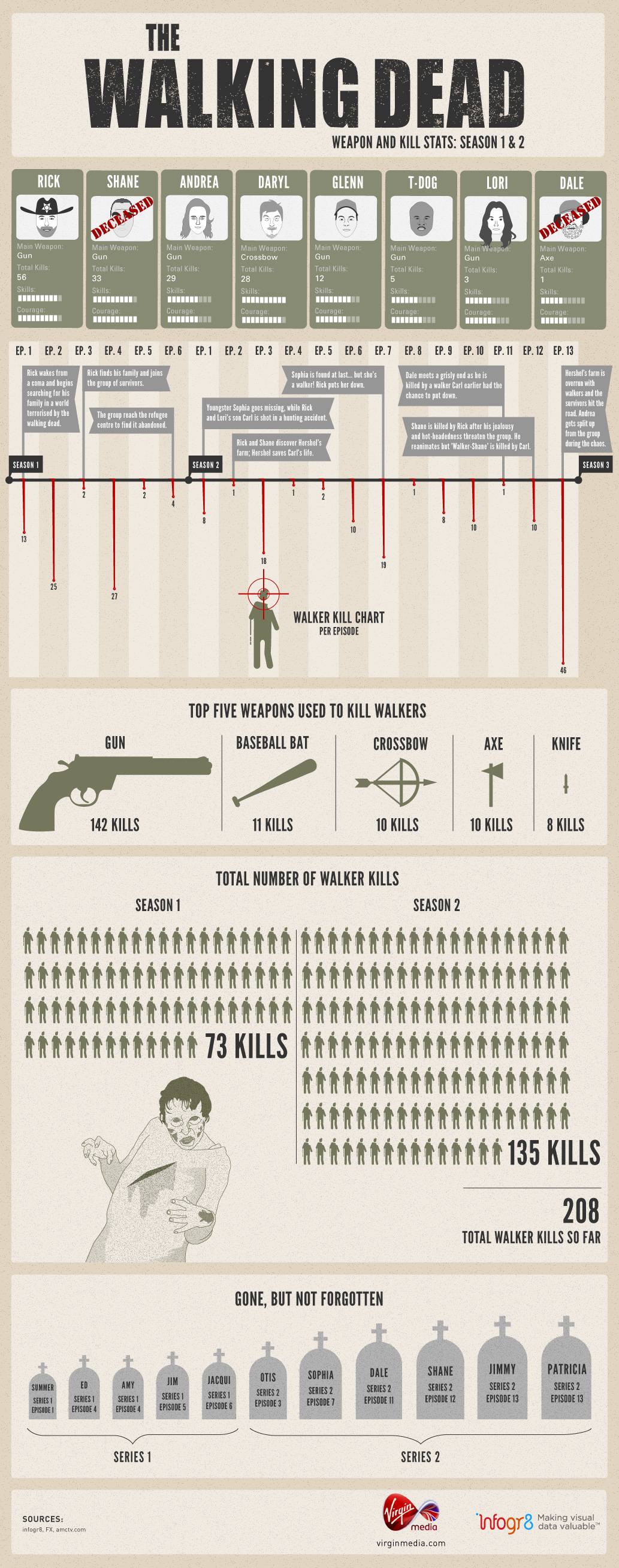 Walking Dead Kill Count-Infographic