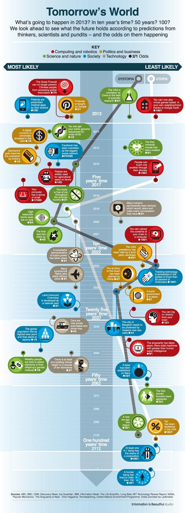 Future World Predictions-Infographic