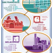 Happiest Cities to Live in