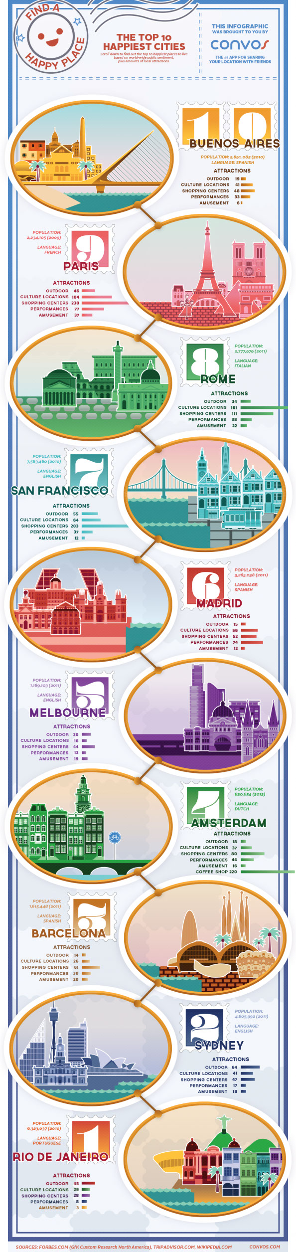 Happiest Cities to Live in-Infographic