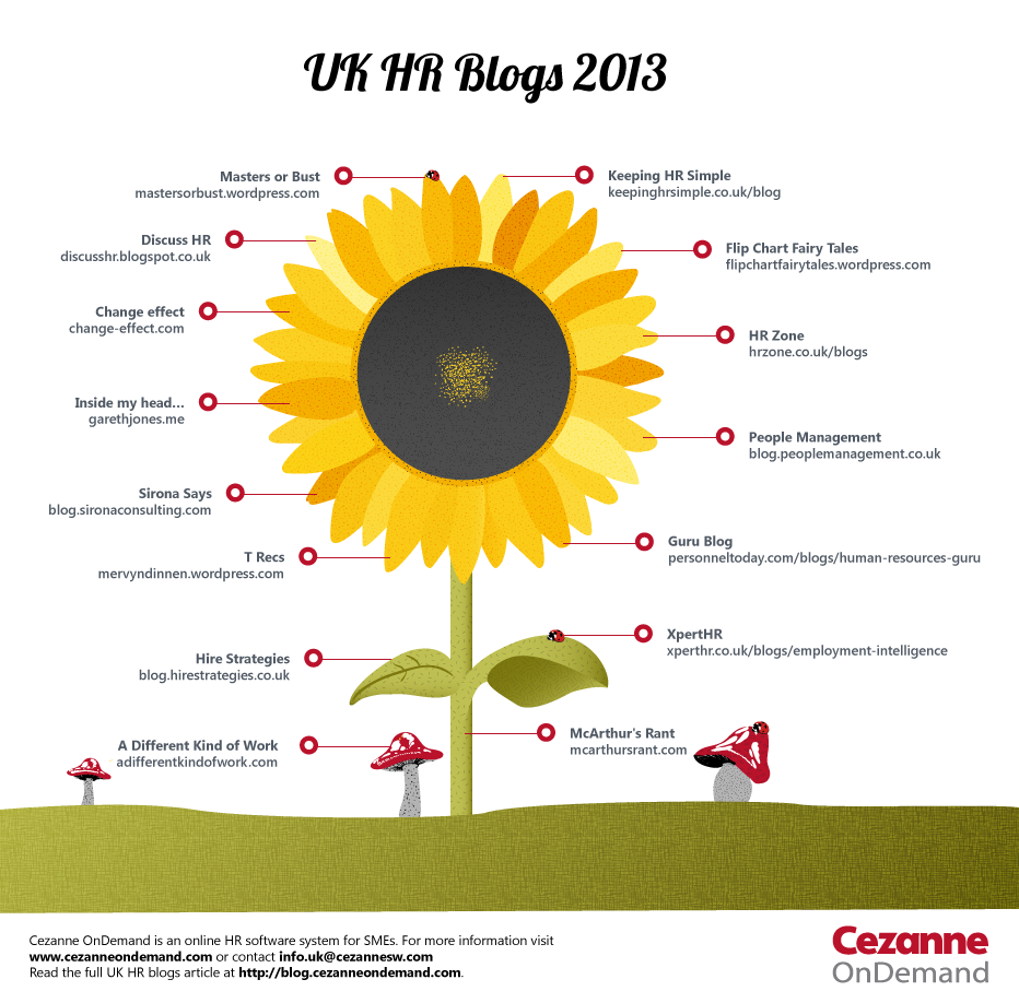 Best HR Blogs UK-Infographic