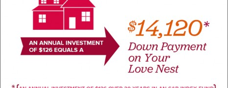 Saving Money on Valentine's Day
