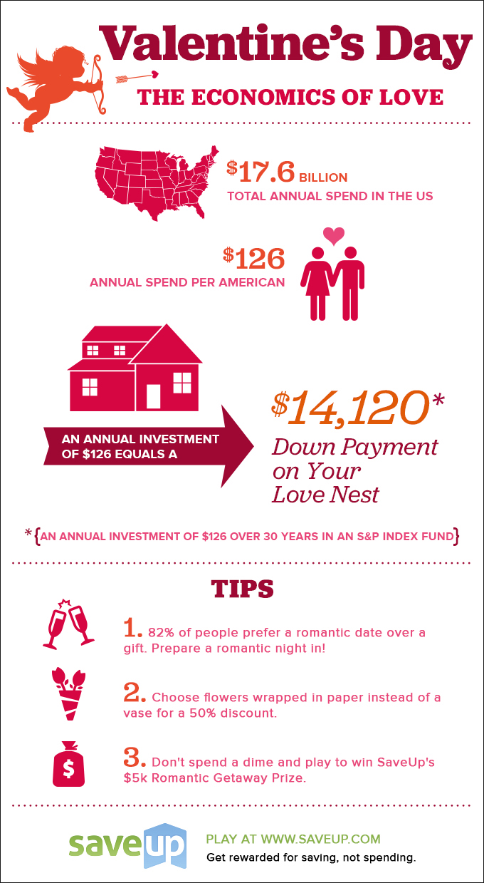 Saving Money on Valentine's Day-Infographic