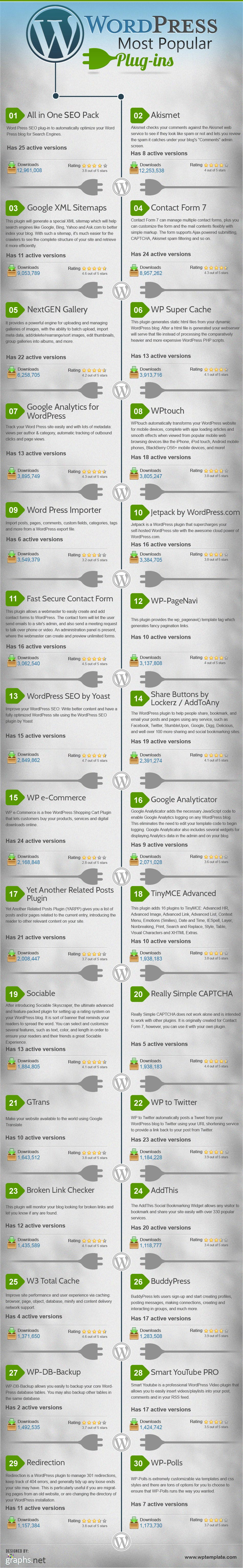 Wordpress Must Have Plugins-Infographic