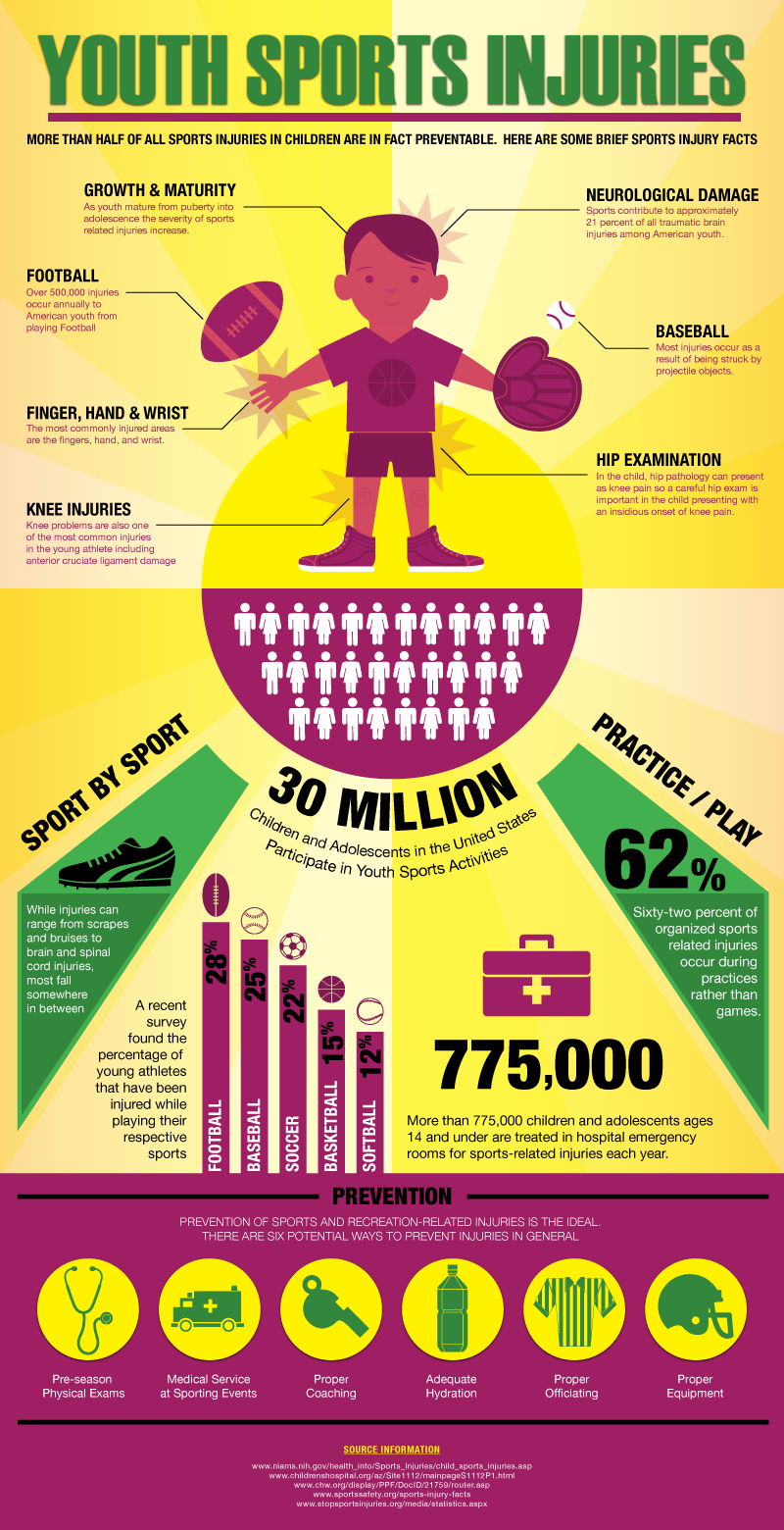 Preventing Sports Injury-Infographic