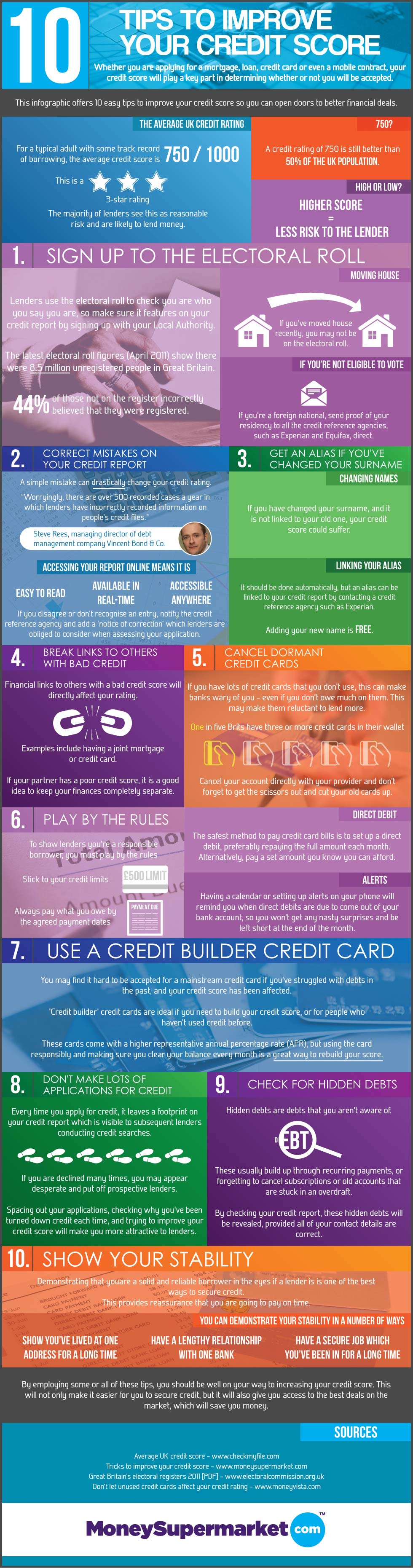 Boost Credit Score Quickly-Infographic