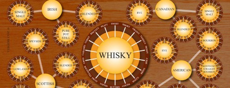 Whisky Flavor Chart