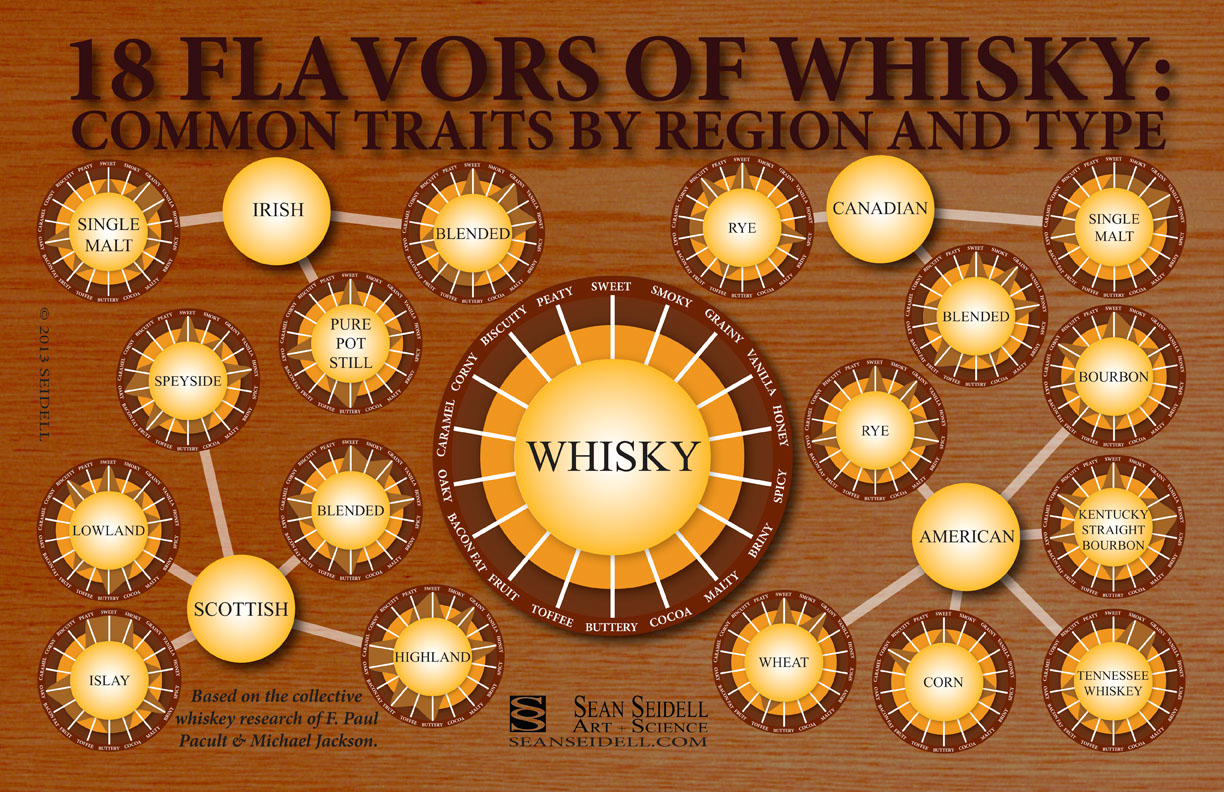 Whisky Flavor Chart-Infographic
